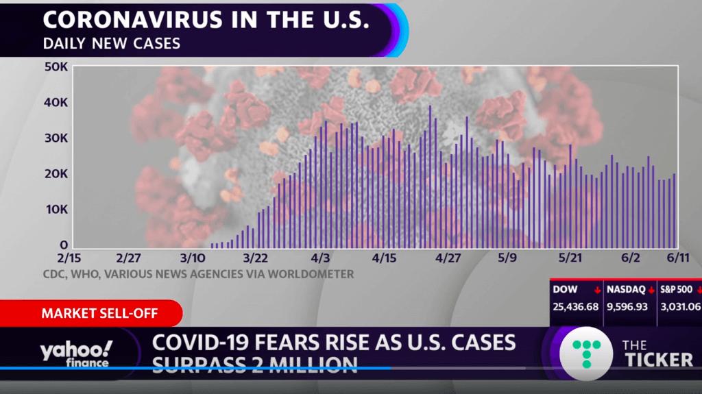 Chart showing daily new cases of Coronavirus.